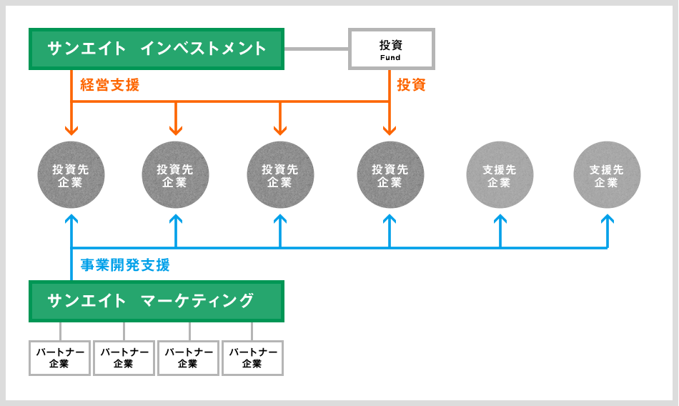 事業の補完関係図